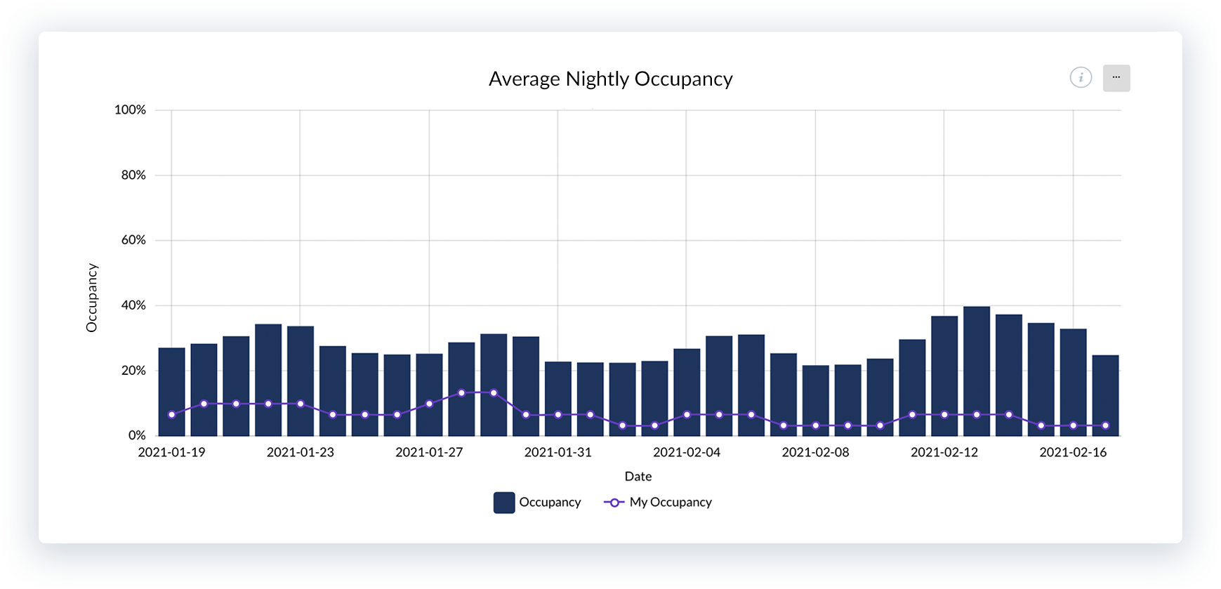 Increase vacation rental occupancy - Avg. Nightly occupancy