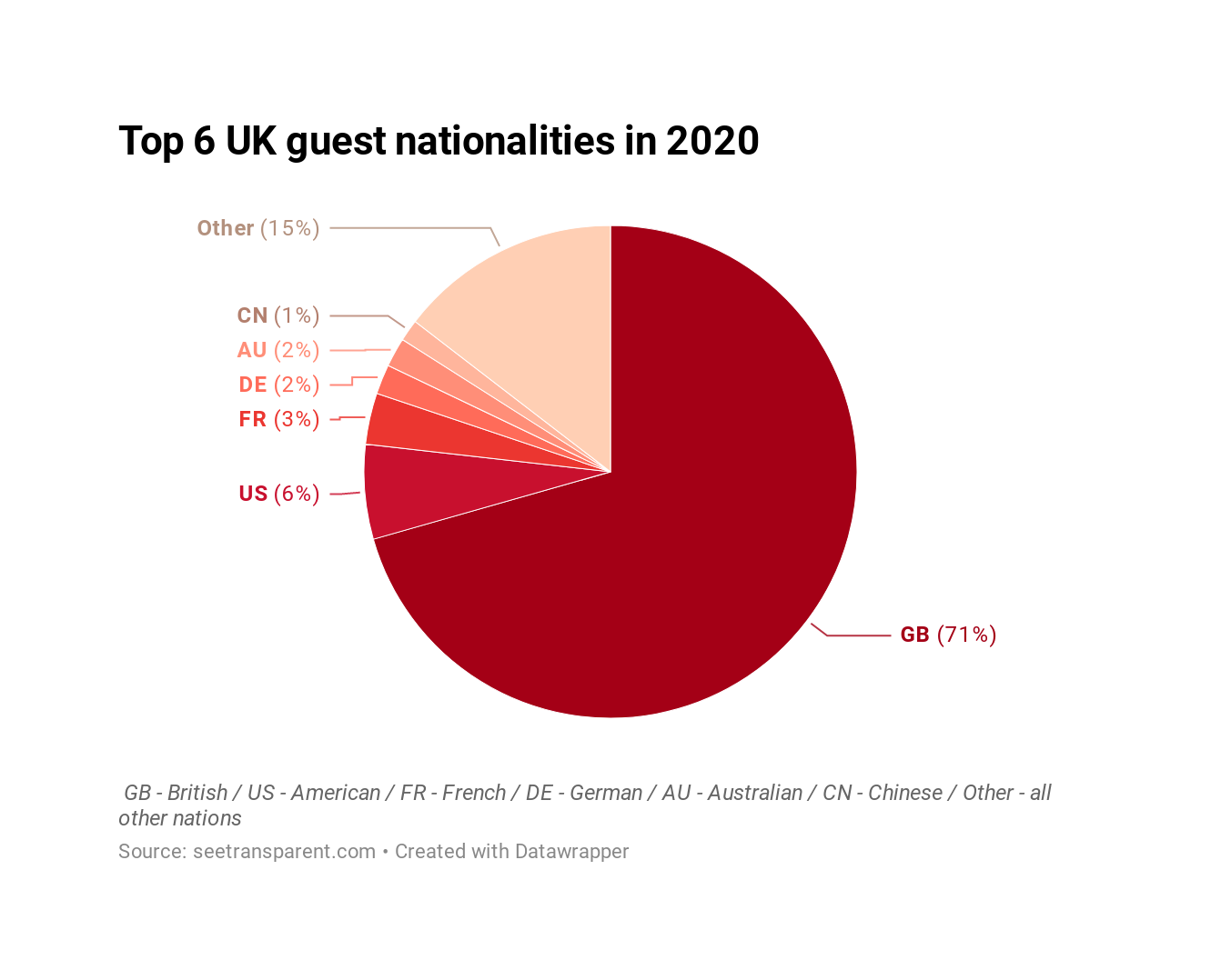 Tr2OS-top-6-uk-guest-nationalities-in-2020 (4)