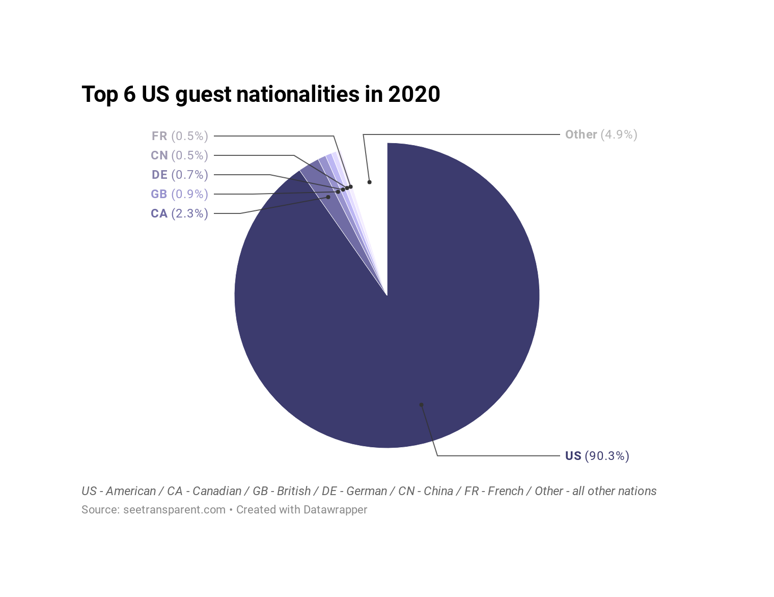 tPmlr-top-6-us-guest-nationalities-in-2020 (3)